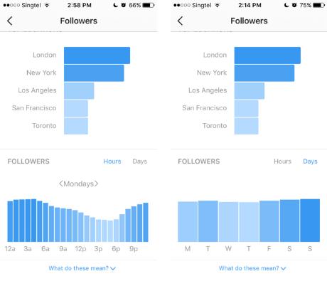 10 фишек продвижения в Инстаграм | iProWeb
