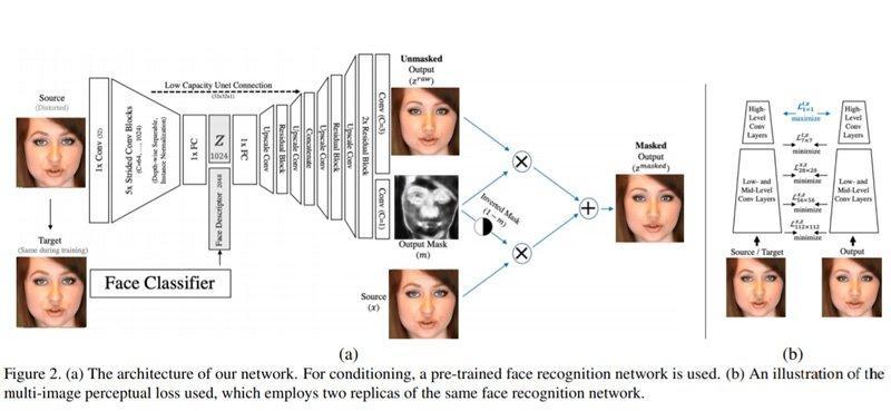 Facebook разработал нейросеть, которая обманывает системы распознавания лиц — для борьбы с дипфейками | iProWeb