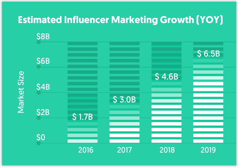 Тренды инфлюенс-маркетинга: как рекламироваться у блогеров в 2020 году | iProWeb