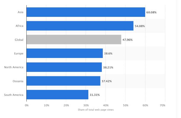 22 тренда digital-маркетинга, которые нельзя игнорировать в 2020 году | iProWeb